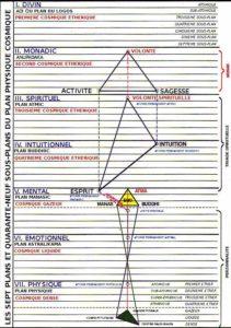 les 7 plans de notre système solaire
